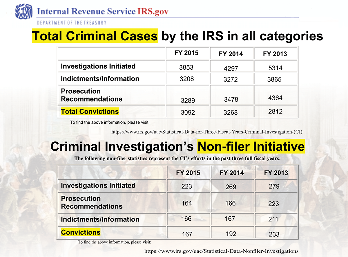 If you file income tax returns your chances of going to jail are 8 by the irs own estimate in 1996 there were over 63 million non filers based on the 2006 us population count our population is 300 million in 2007 falaconquin